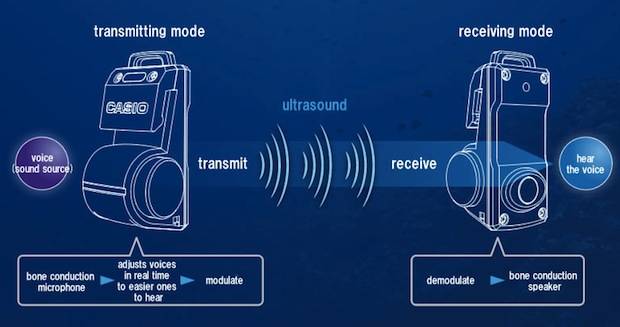 casio logosease radio diver conversation free talking tool
