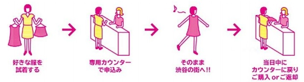 gu fitting free service shibuya parco 3 unpaid clothes