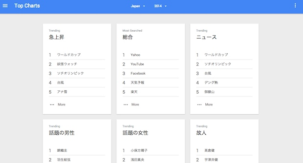 google search keywords top results buzz trend japan 2014