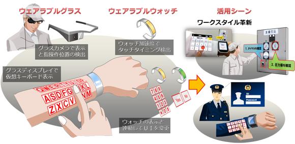 nec-armkeypad-keyboard-virtual-wearable-tech.jpg