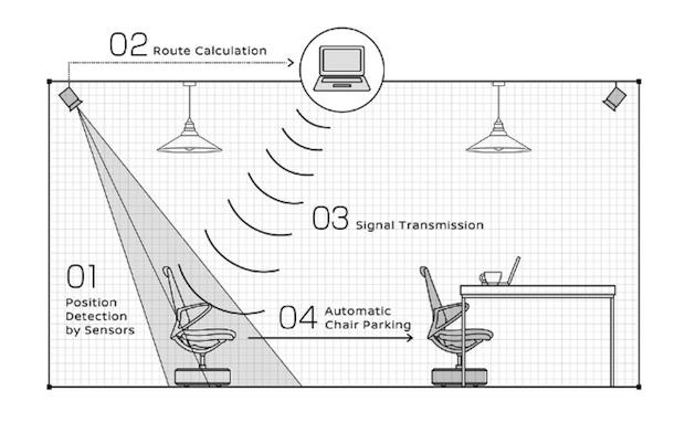 nissan intelligent parking chair self office furniture